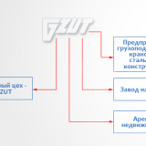 GZUT – struktura