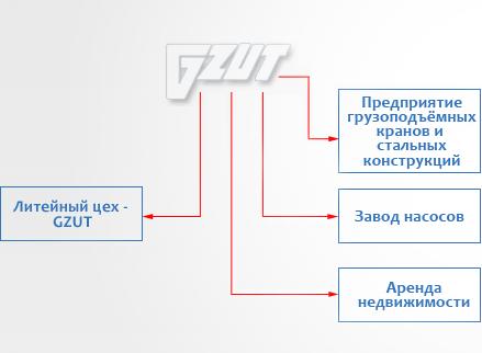 """Гливицкий Завод Технического Оборудования """"GZUT"""" п.с."""